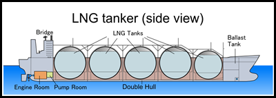 LNG_tanker_(side_view)